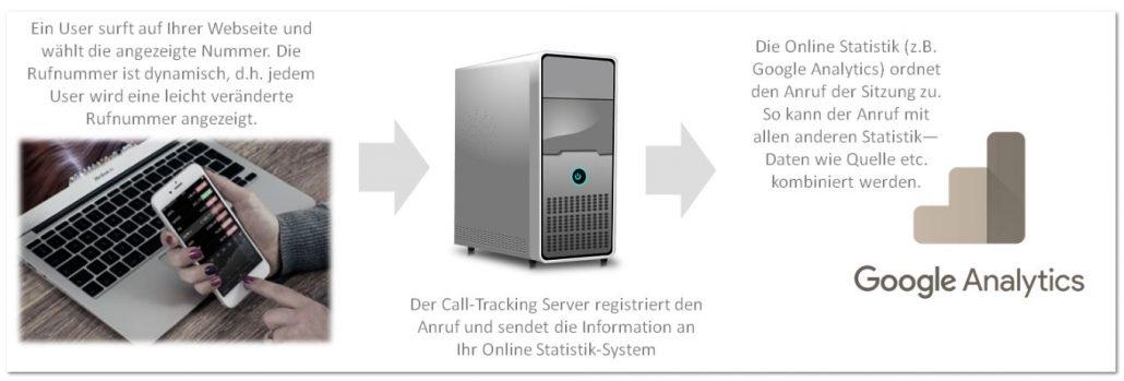 Funktionsweise Tracking von Anrufen