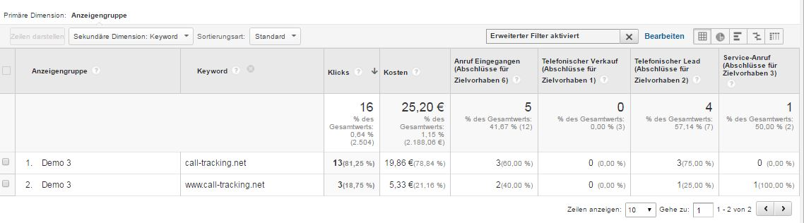 Ergebnisansicht Call Tracking in Analytics